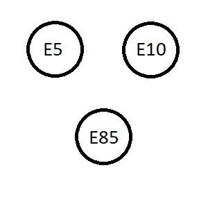 Benzinkraftstoffe werden mit Kreisen gekennzeichnet, abhängig vom Ethanolgehalt mit E5, E10 oder E85.